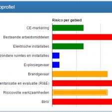 Risicoprofiel voorbeeld_2
